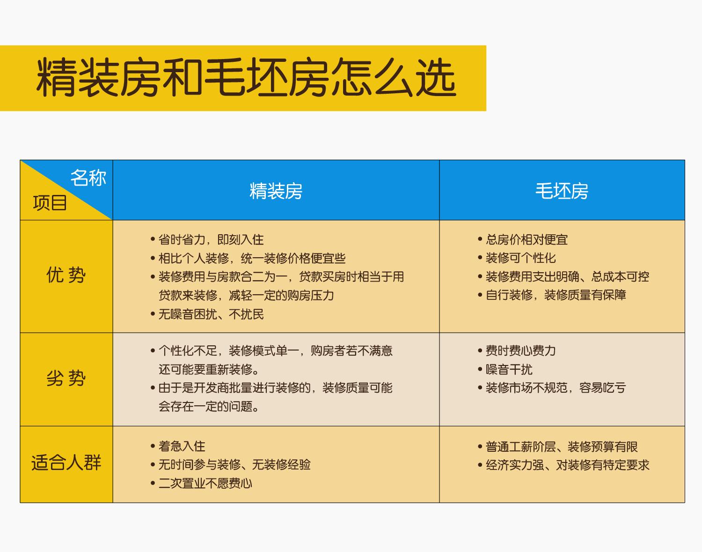 天津房产:买新房时,精装房和毛坯房怎么选?